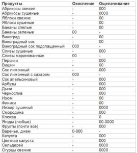 таблица щелочных продуктов 1