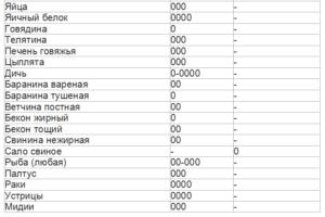 таблица щелочных продуктов 3