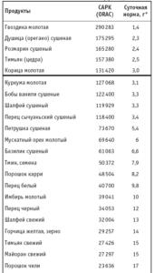 антиоксиданты таблица